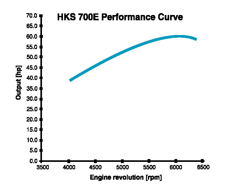 HKS 700E Performance Curve